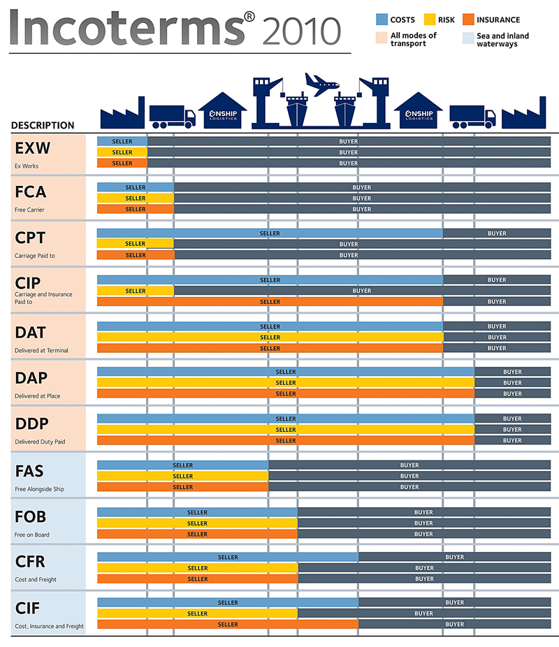 11-Incoterms-2010