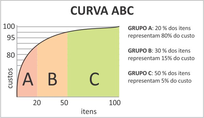 curva abc - principio de pareto