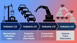 industria4.0-e-a-logística